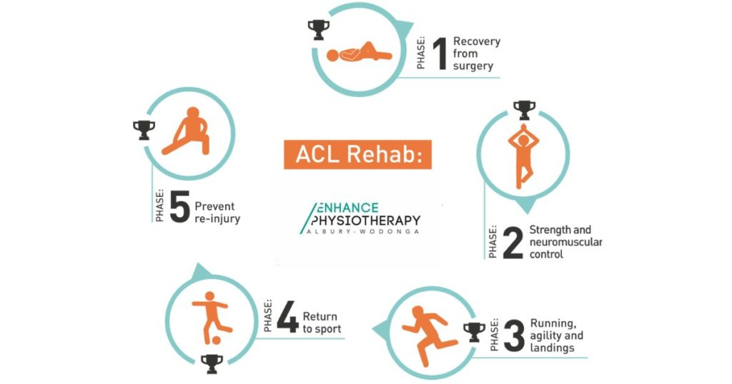 RETURN TO SPORT AFTER ACL RECONSTRUCTION REHABILITATION